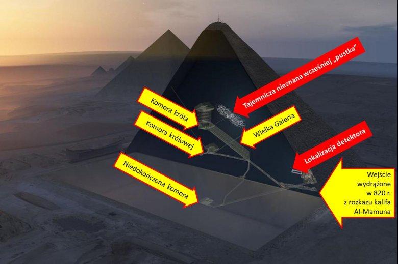 Lokalizacja najważniejszych elementów w wnętrzu piramidy Cheopsa