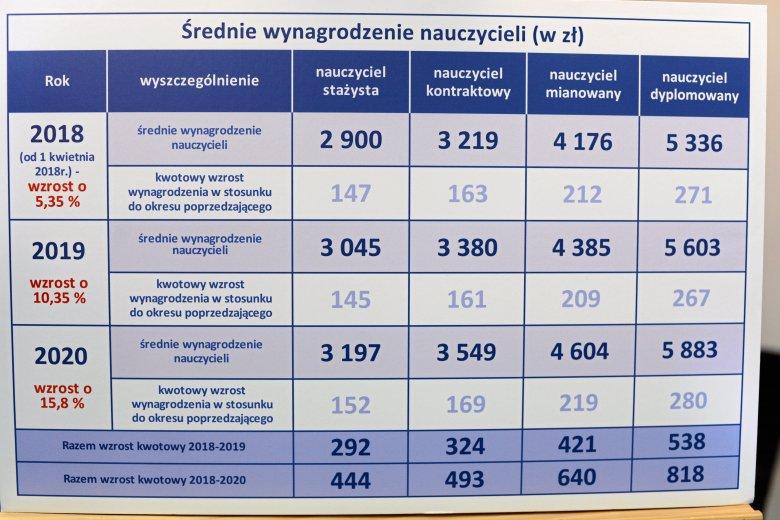 Plan podwyżek pensji zaprezentowany przez MEN.