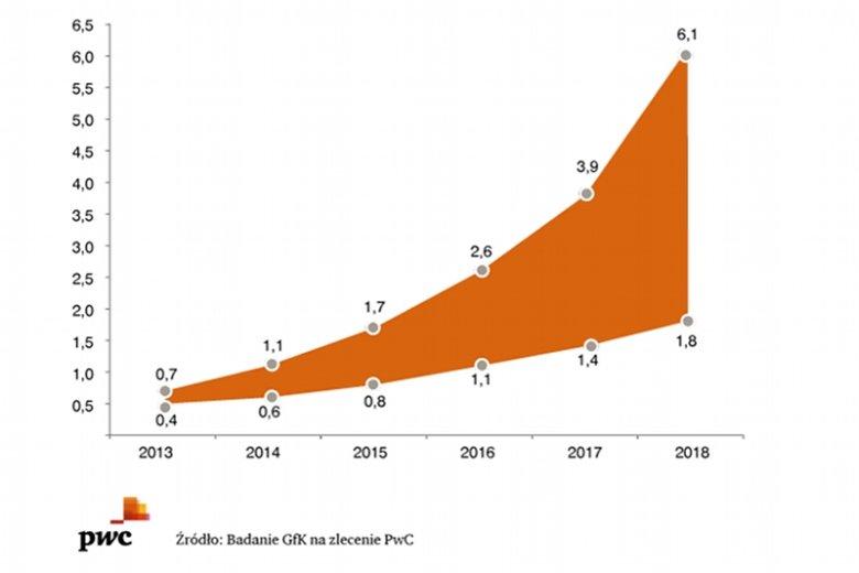 W 2018 roku straty naszego PKB mogą wynieść nawet 6 miliardów złotych