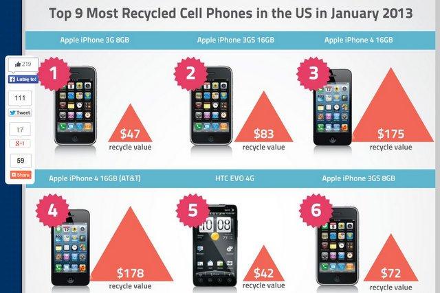 W jednej tonie zużytych smartfonów jest więcej złota niż w naturalnych złożach.