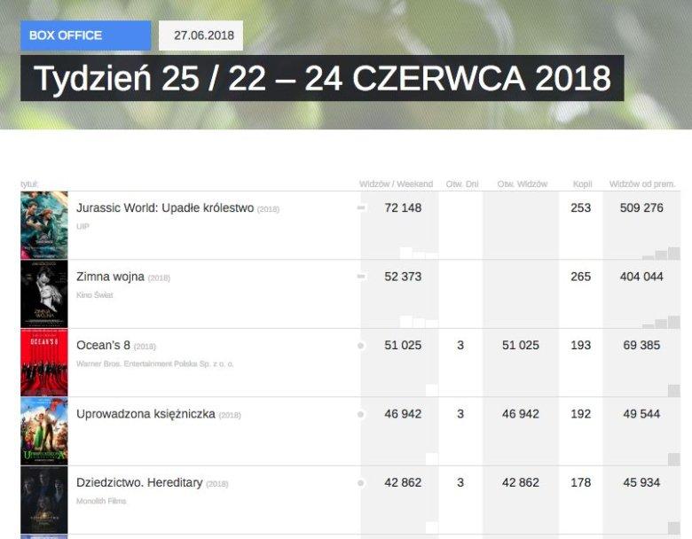 Najświeższe notowanie polskiego box office