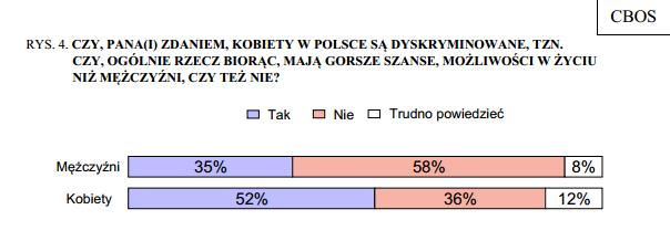 Czy kobiety są w Polsce dyskryminowane? Z tym stwierdzeniem zgadza się ponad połowa kobiet i tylko jedna trzecia mężczyzn