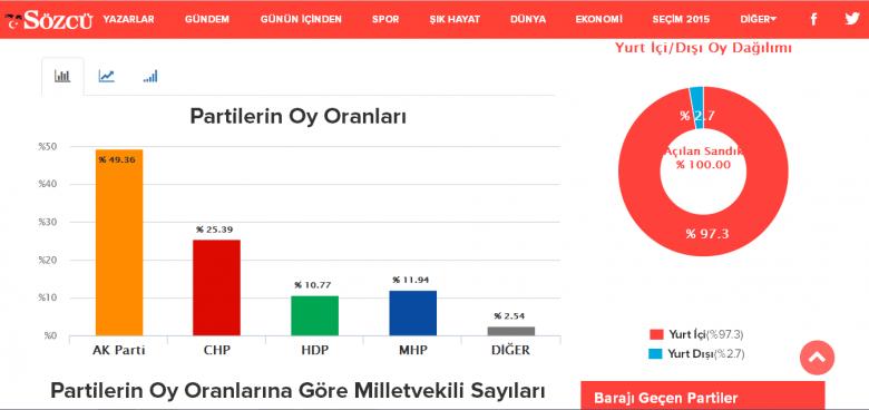 Procent głosów oddanych na poszczególne partie (1 listopada 2015)