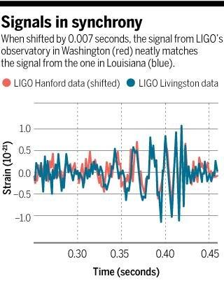 LIGO ma juz wiele anten grawitacyjnych, za odkrycie uznaje się pokrywające się ciągi falowe - tu trwające ułamek sekundy, co wskazuje na polączeni się dwóch czarnych dziur o masie około 30 mas słońca każda (odkrycie ogłoszone  11.02.2016)
