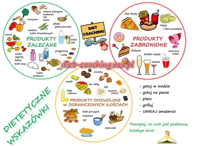 Wskazówki żywieniowe/ dietetyk Patrycja Sankowska