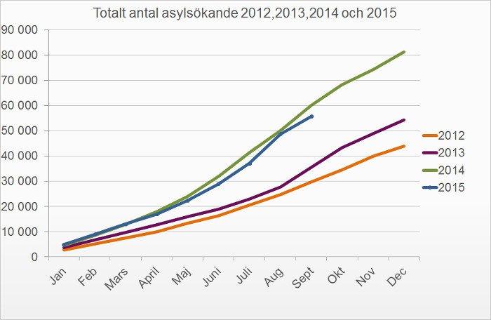 Ilu imigrantów przyjęła Szwecja
