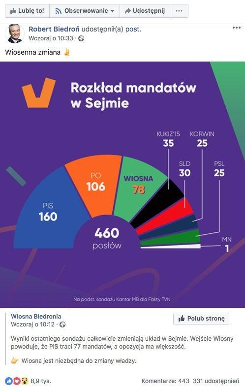 Partia Wiosna przeliczyła procenty z sondażu na mandaty w Sejmie. Błędnie.