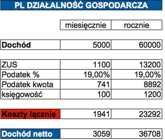 Ile zostaje w kieszeni podatnika, który ma 5 tys. zł dochodu i prowadzi działalność gospodarczą w Polsce?