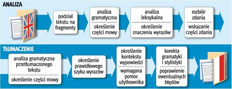 Przykładowa struktura programu do automatycznego tłumaczenia