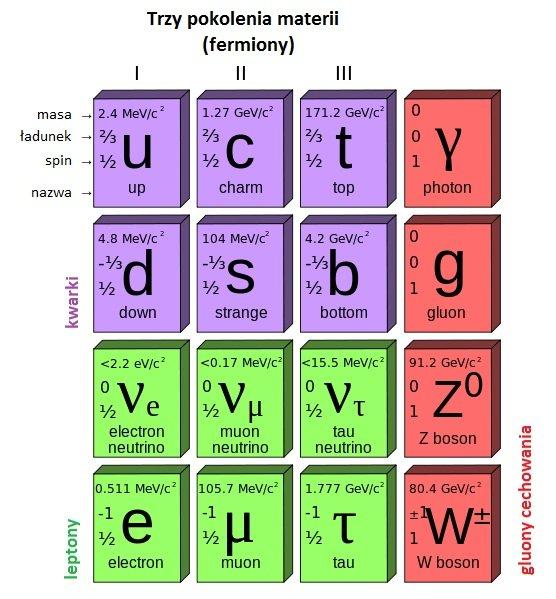 Model Standardowy. Ostatnim brakującym elementem jest bozon Higgsa.