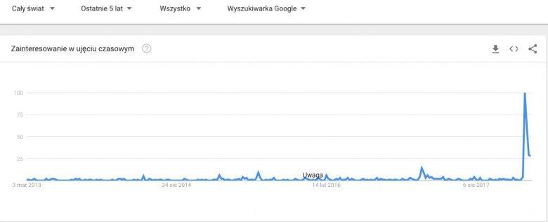 """Statystyki odnośnie hasła """"polskie obozy śmierci"""" z pięciu lat wyraźnie pokazują, w którym momencie kreska poszła gwałtownie w górę."""