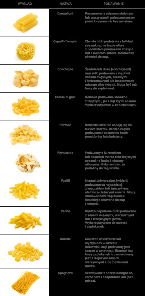 Włosi mają kilkaset rodzajów makaronów, a każdy typ to inny rodzaj sosu. Każdy makaron ma także inną wartość kaloryczną i inny indeks glikemiczny.