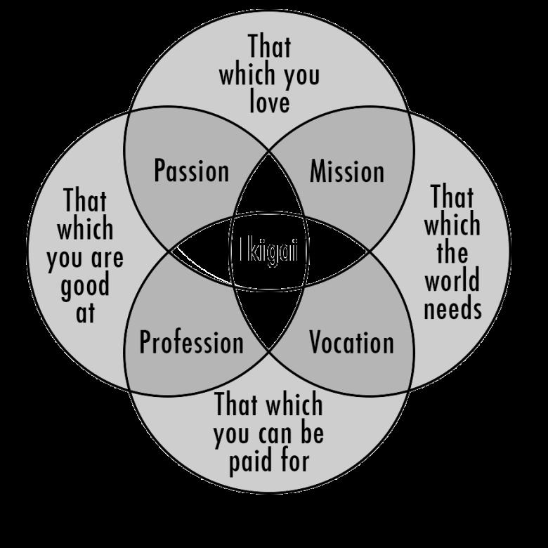 Pasja, misja, zawód i powołanie, czyli ikigai.
