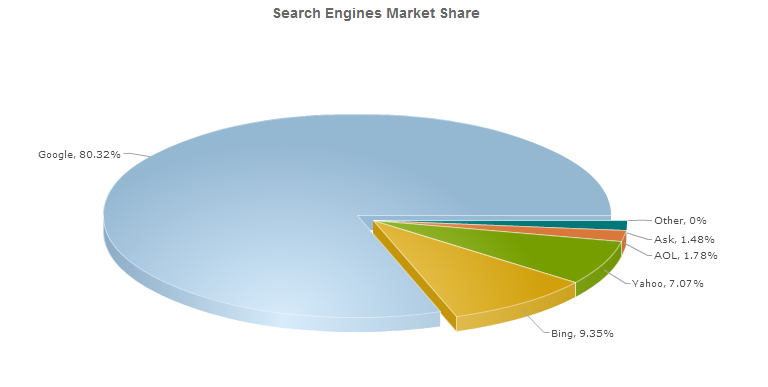 StatOwl - Search Engine Market Share