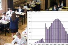 Czy egzaminatorzy zawyżają wyniki matur?