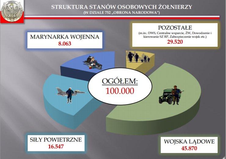 Ilu żołnierzy jest w polskiej armii?