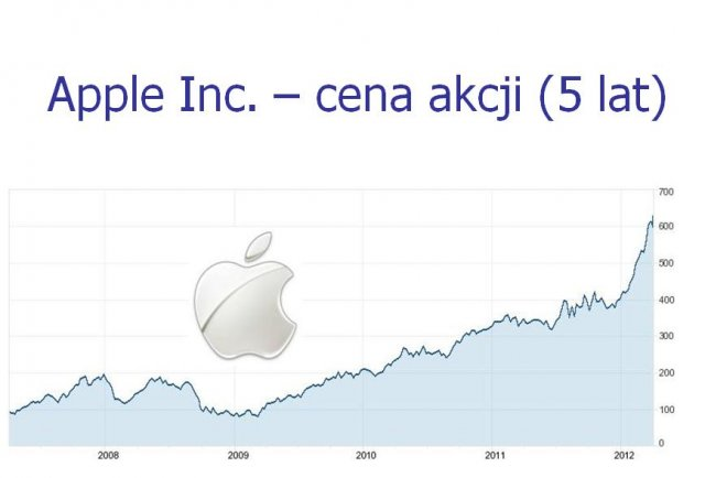 Cena akcji Apple od 2008 roku