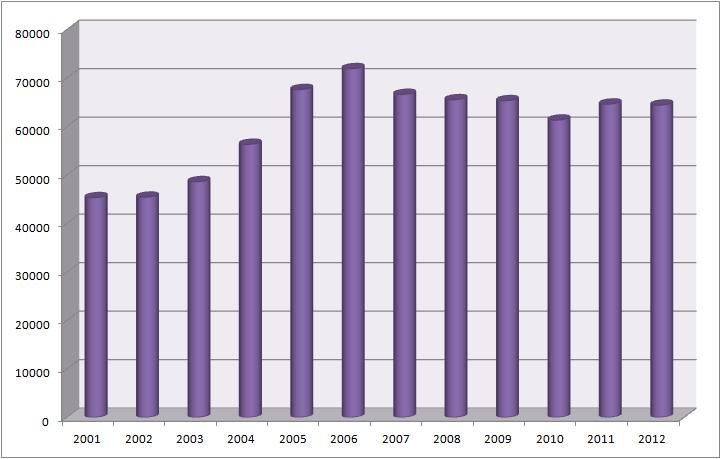 Rozwody w Polsce w latach 2001-2012