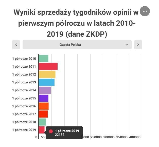 """Średnia tygodniowa sprzedaż tygodnika """"Gazeta Polska"""" w pierwszym półroczu w latach 2010–2019."""