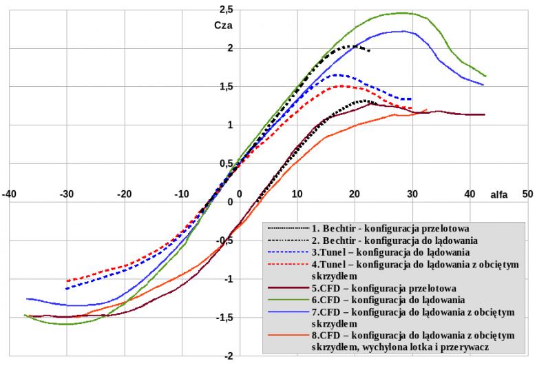 Współczynnik siły nośnej Cza (inaczej: CL) w funkcji kąta natarcia alfa (w stopniach)