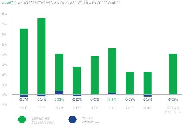 Nie należy się obawiać likwidacji części kopalni. Nie dokładają się do bogacenia się Polski.