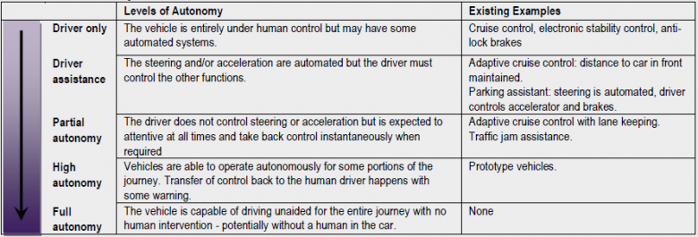 Skala autonomiczności.