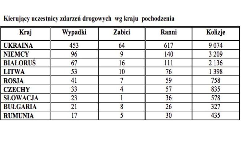Wypadki i kolizje w Polsce w 2017 roku spowodowane przez obcokrajowców.