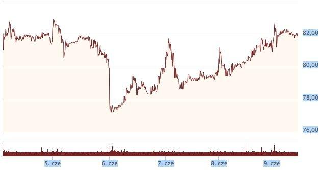 Po newsie o ataku ceny akcji CD Projekt poszły w górę.
