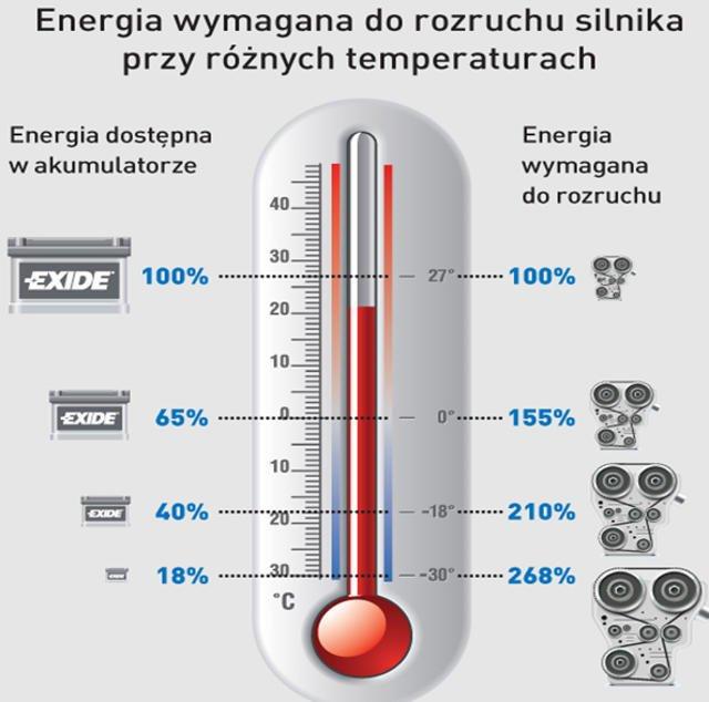 [url=http://www.motointegrator.pl/s/przygotuj-sie-do-zimy/?utm_source=natemat&utm_medium=display&utm_campaign=zima] Badania firmy Exide pokazują w jakich temperaturach słabnie moc rozruchowa silnika, a wzrastają opory. [/url]