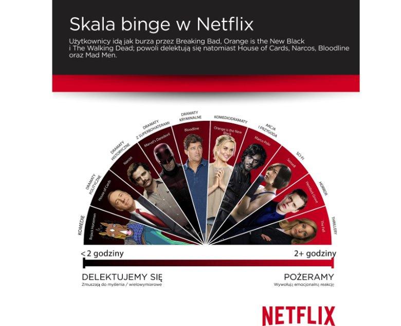 Graficzna ilustracja skali Binge wymyślonej przez serwis Netflix
