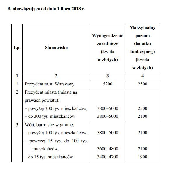 Takie widełki wynagrodzeń oraz maksymalne sumy dodatków funkcyjnych mają obowiązywać w samorządach od początku lipca 2018 r.