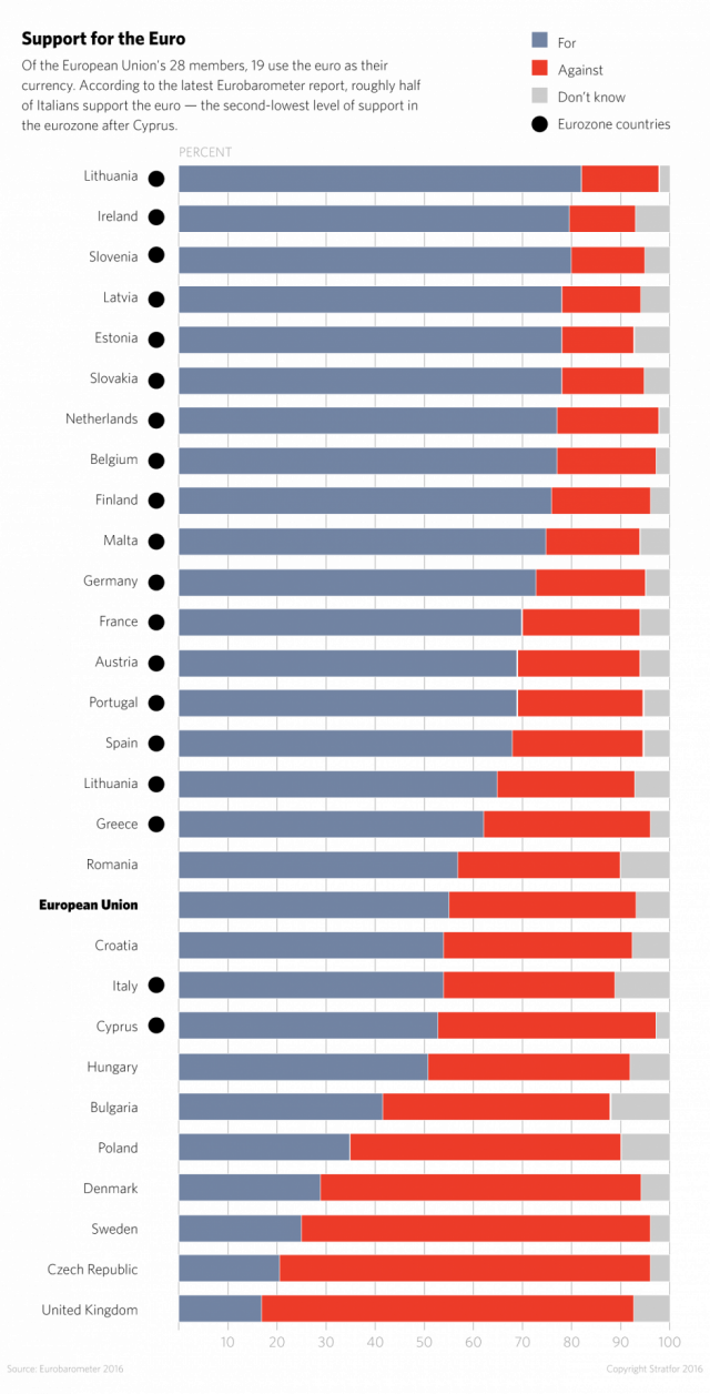Poparcie dla eurowaluty w państwach UE