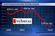 """TVP informuje o spadkach sprzedaży """"Wyborczej""""."""