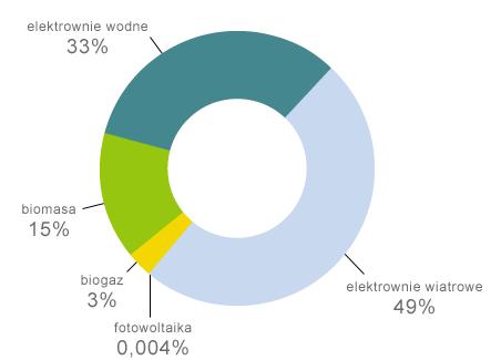 Ogniwa słoneczne są jeszcze mało popularne. Struktura OZE w Polsce na dzień 31 marca 2011 r. według łącznej mocy instalacji (w MW).