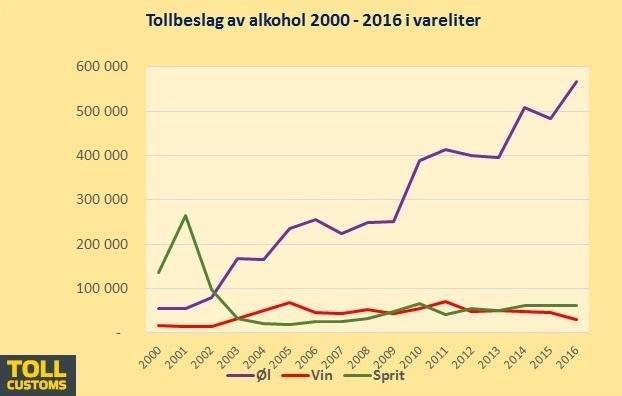 Ilość skonfiskowanych alkoholi w latach 2000-2016. Widzimy bum na piwo.