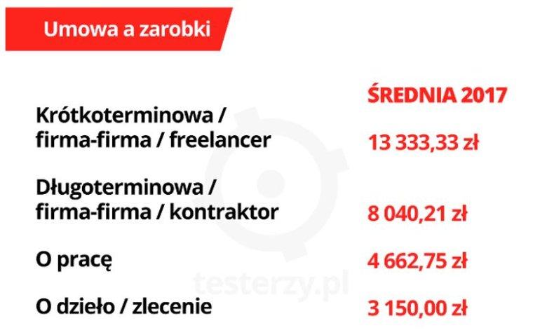 Ankieta dotycząca zarobków testerów oprogramowania w Polsce, przeprowadzona przez Testerzy.pl.