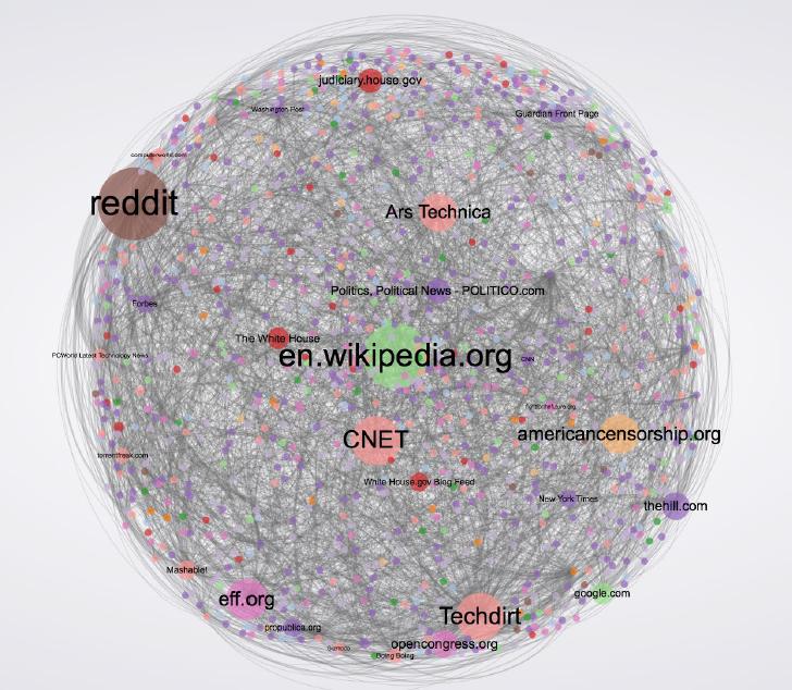 Wizualizacja przeprowadzonej analizy sieciowej.