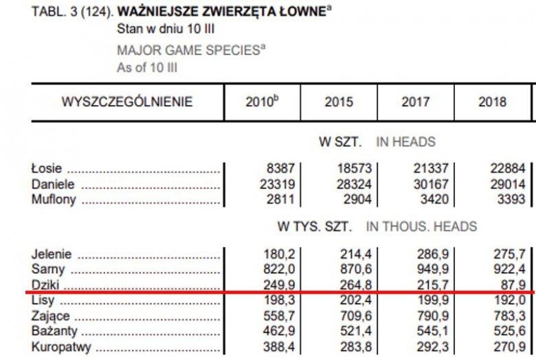 Liczba dzików w Polsce.