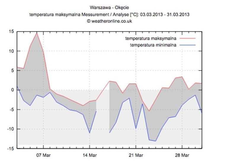 A tak prezentowały się ówczesne temperatury w marcu.