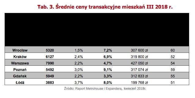 W dużych miastach średnia cena transakcyjna metra kwadratowego mieszkania na rynku wtórnym waha się od niecałych 4 tys. zł w Łodzi do niemal 8 tys. zł w Warszawie.