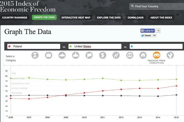 W najnowszym rankingu wolności gospodarczej polska zajęła 42. miejsce, a USA 12. To porównanie w kategorii wolność od  korupcji. Tracimy do USA  także porównując systemy podatkowe, ochronę własności prywatnej, wolność handlu oraz pracy