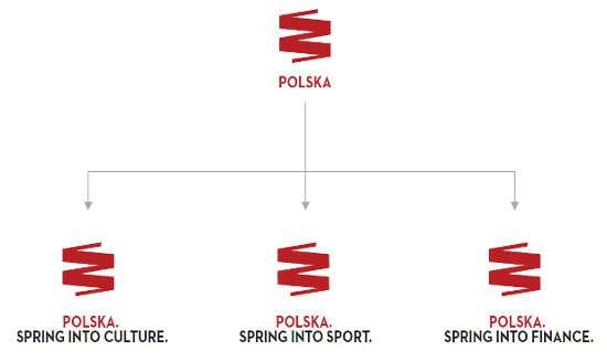 Różne zastosowania logo i hasła Spring Into