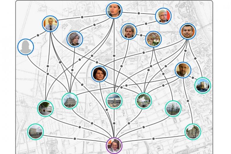 Mapa reprywatyzacji Warszawy, której centralną postacią jest Maciej Marcinkowski