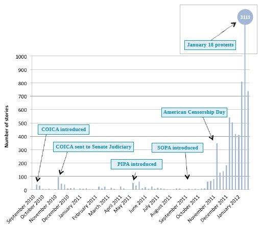 Liczba cotygodniowych wątków medialnych dot. COICA, SOPA i PIPA.
