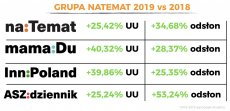 Wyniki Grupy naTemat za 2019 rok.