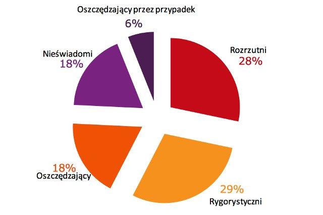 Postawy Polaków wobec oszczędzania, raport Fundacji Kronenberga przy CitiHandlowy, TNS Polska.