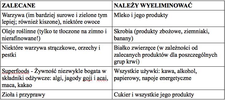 Tabela produktów