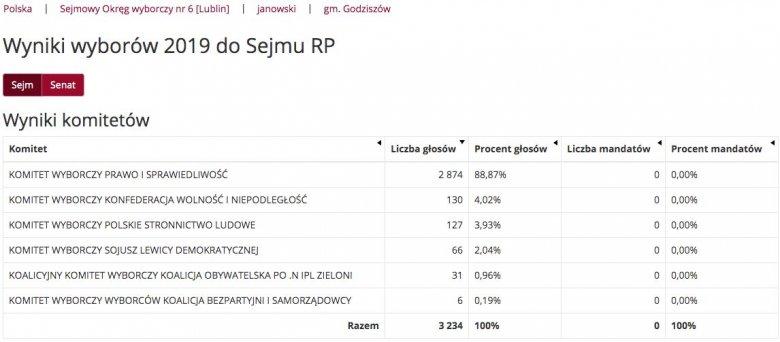 Wyniki wyborów parlamentarnych w gminie Godziszów.