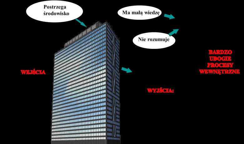 Atrybuty budynku jako systemu aspirującego do tego, żeby być inteligentnym