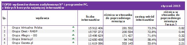 Badanie Megapanel za styczeń 2015.